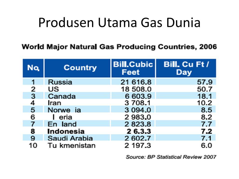 Produsen Utama Gas Dunia