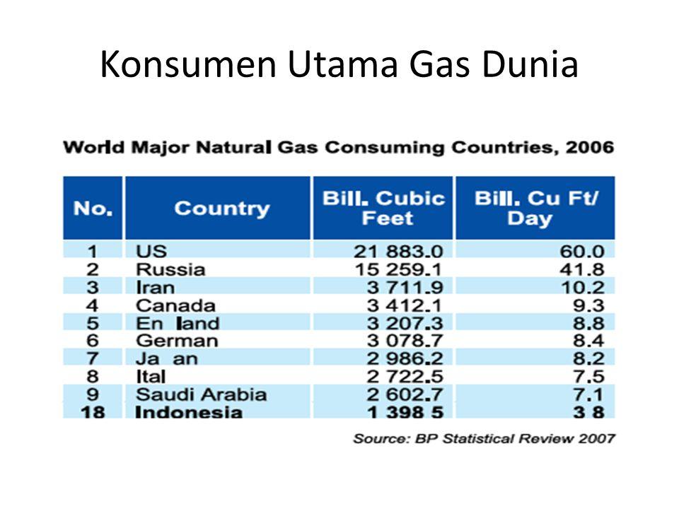 Konsumen Utama Gas Dunia