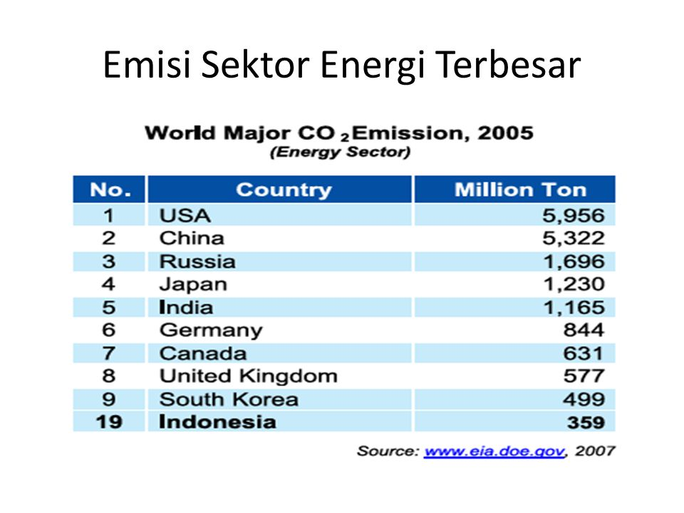 Emisi Sektor Energi Terbesar