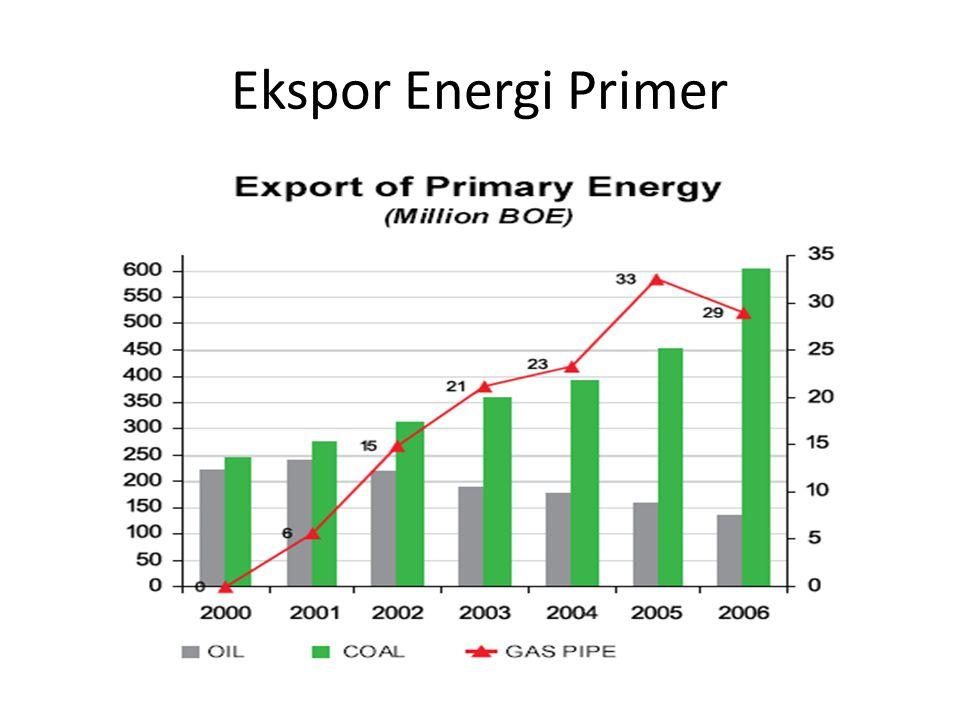 Ekspor Energi Primer Sumber: DESDM (website)