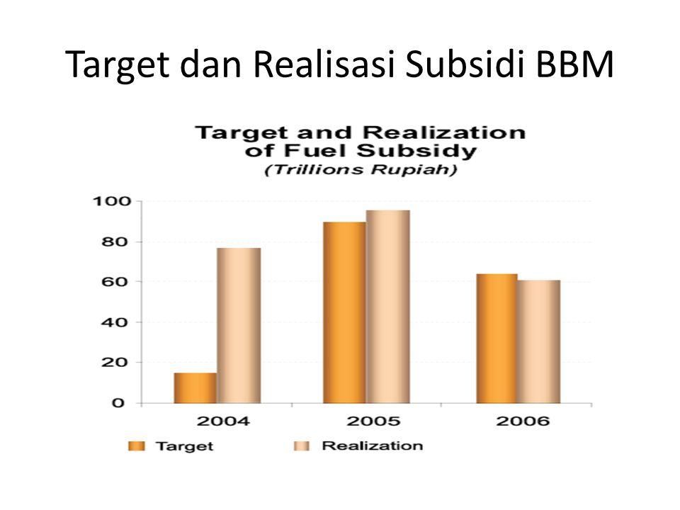 Target dan Realisasi Subsidi BBM