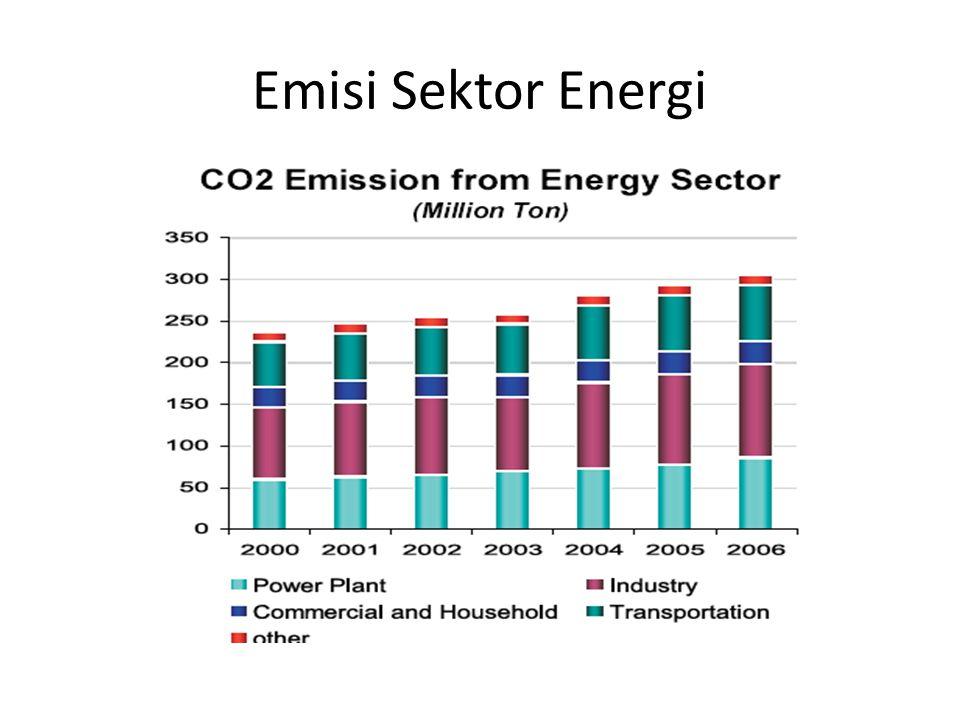 Emisi Sektor Energi Sumber: DESDM (website)