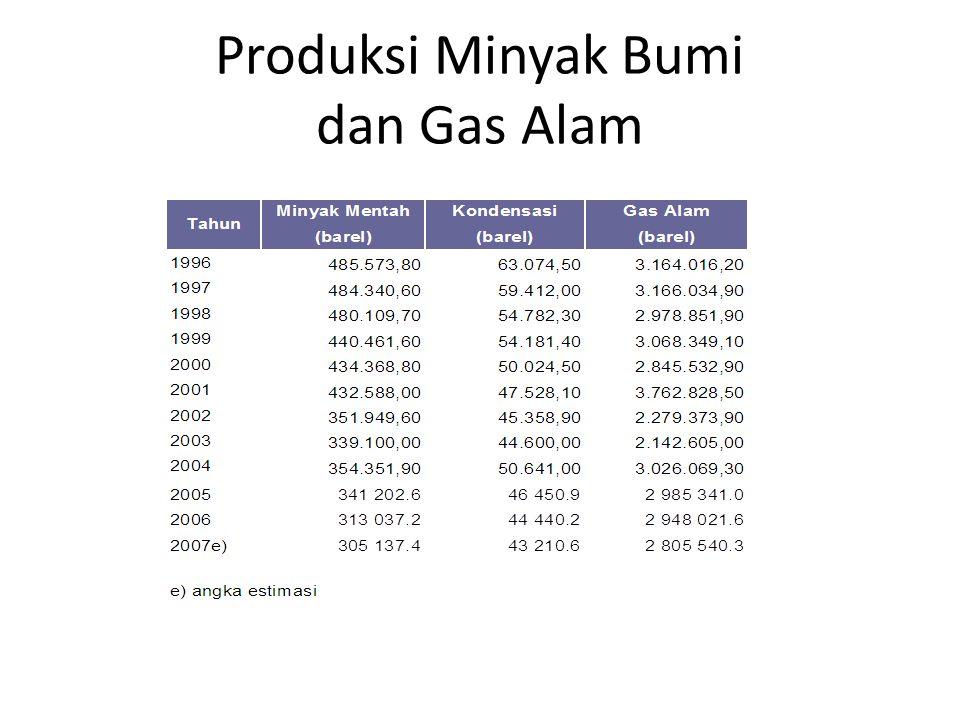 Produksi Minyak Bumi dan Gas Alam