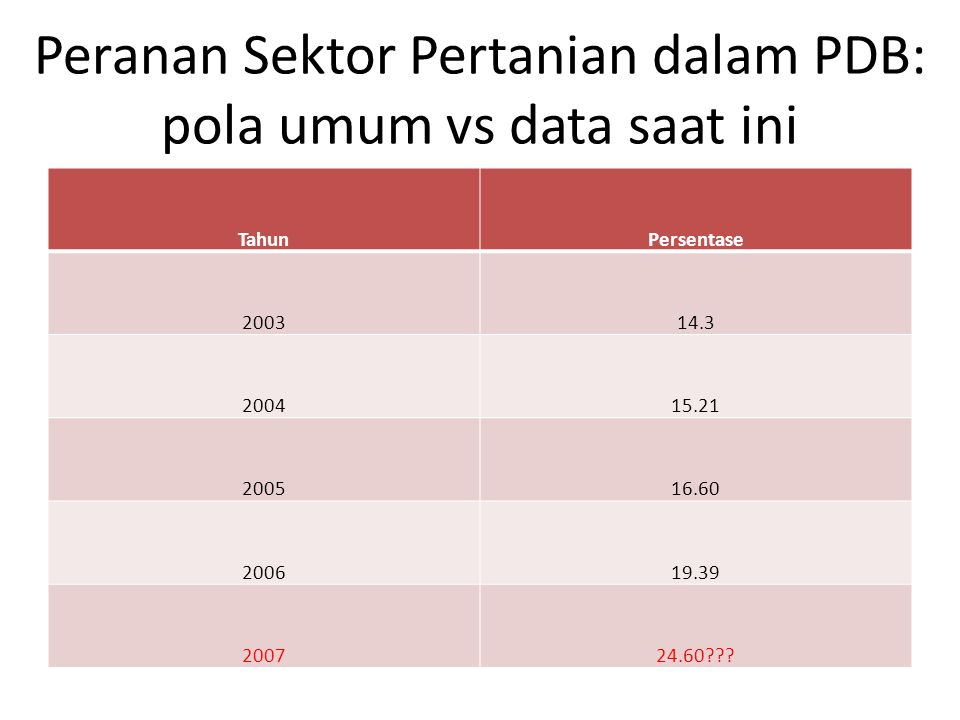 Peranan Sektor Pertanian dalam PDB: pola umum vs data saat ini