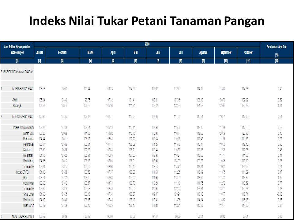 Indeks Nilai Tukar Petani Tanaman Pangan