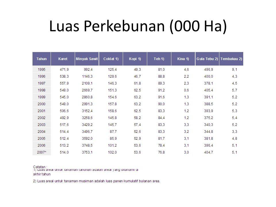 Luas Perkebunan (000 Ha) Sumber: BPS (website)