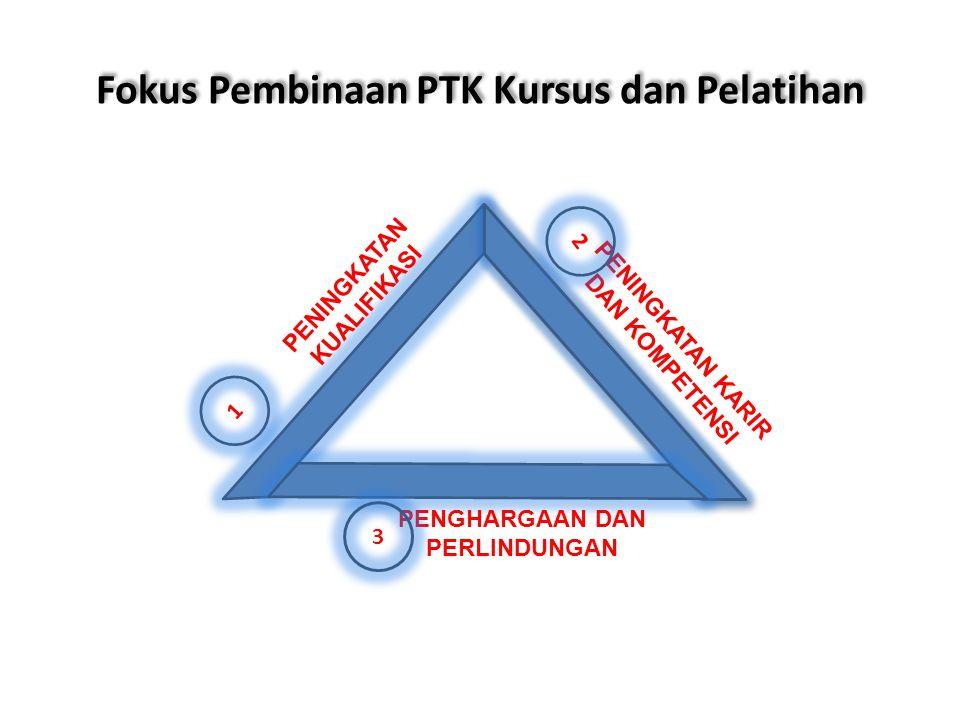 Fokus Pembinaan PTK Kursus dan Pelatihan