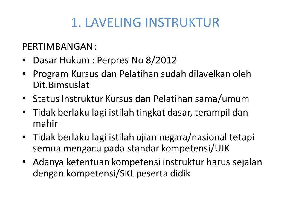 1. LAVELING INSTRUKTUR PERTIMBANGAN : Dasar Hukum : Perpres No 8/2012