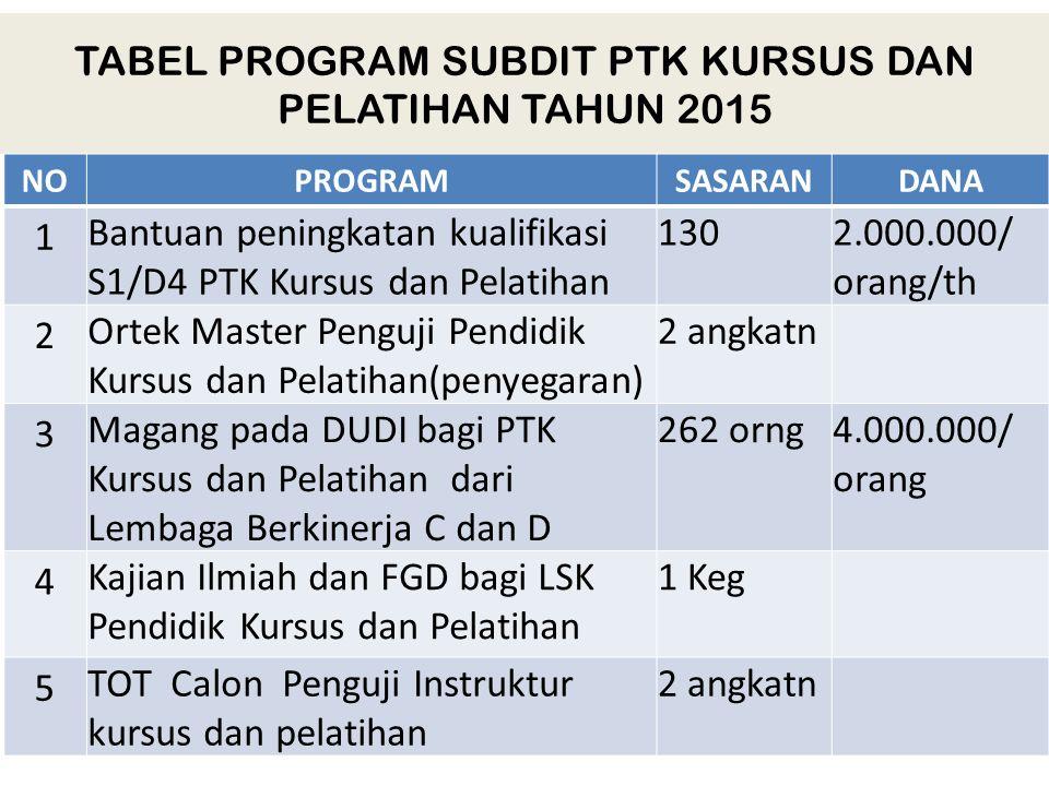 TABEL PROGRAM SUBDIT PTK KURSUS DAN PELATIHAN TAHUN 2015