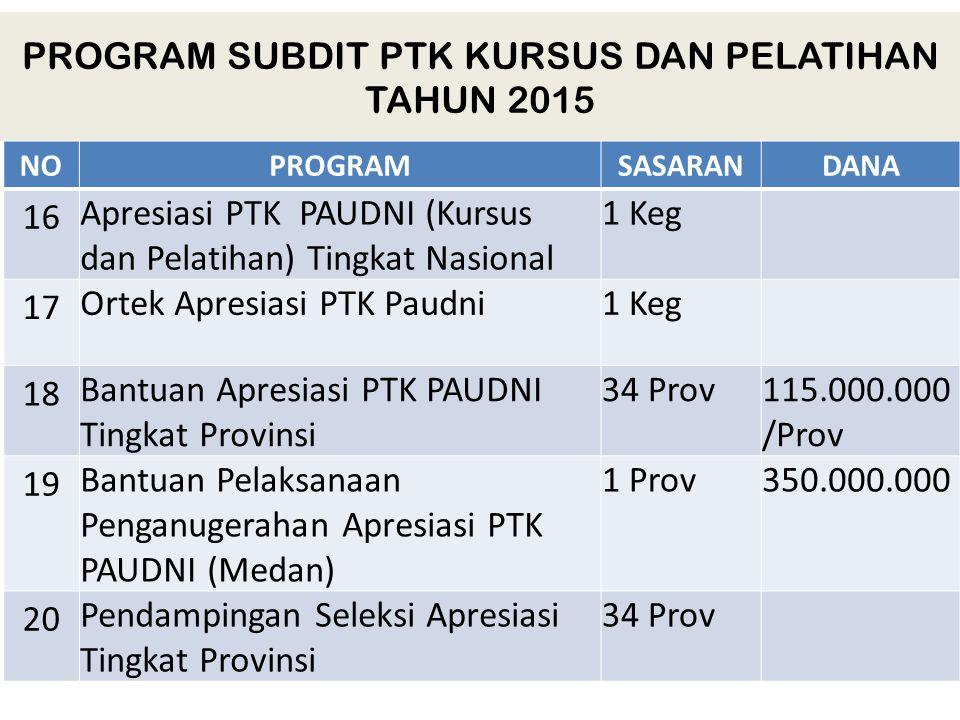 PROGRAM SUBDIT PTK KURSUS DAN PELATIHAN TAHUN 2015