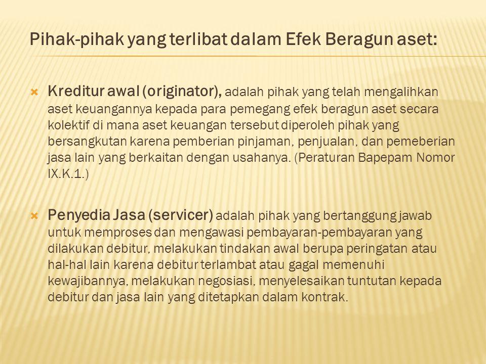 Pihak-pihak yang terlibat dalam Efek Beragun aset: