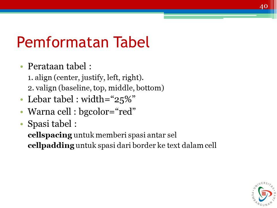 Pemformatan Tabel Perataan tabel : Lebar tabel : width= 25%