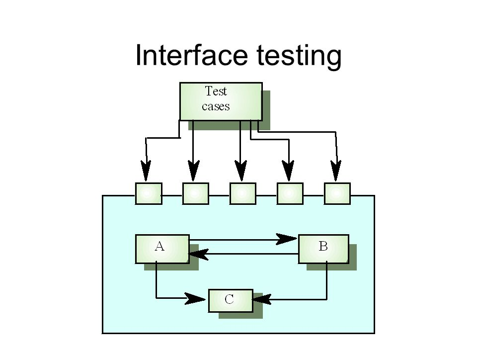 Interface testing