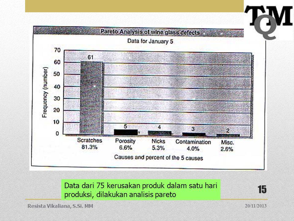 Data dari 75 kerusakan produk dalam satu hari produksi, dilakukan analisis pareto