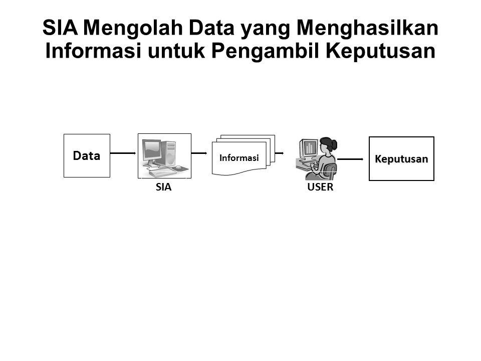 SIA Mengolah Data yang Menghasilkan Informasi untuk Pengambil Keputusan
