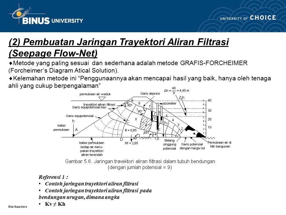 (2) Pembuatan Jaringan Trayektori Aliran Filtrasi (Seepage Flow-Net)