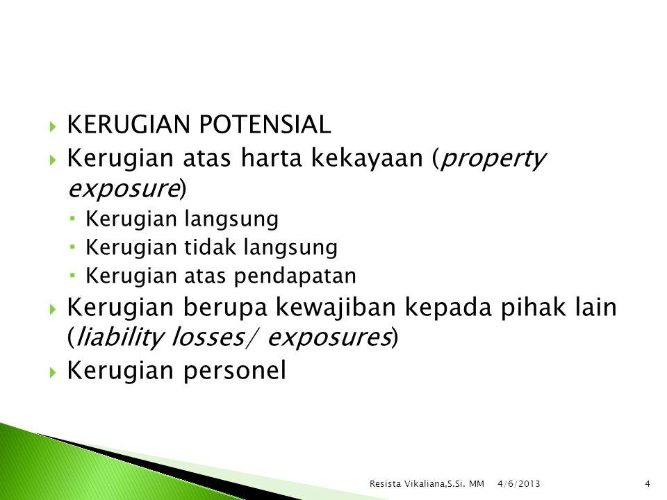 Kerugian atas harta kekayaan (property exposure)