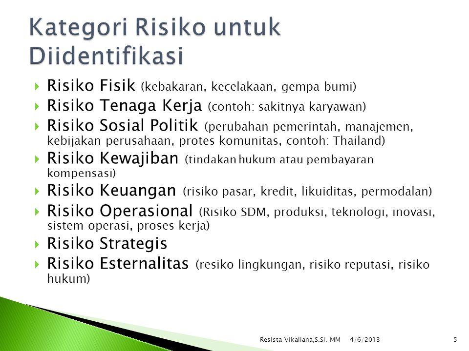 Kategori Risiko untuk Diidentifikasi