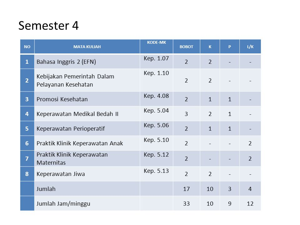 Semester 4 1 Bahasa Inggris 2 (EFN) Kep. 1.07 2 -