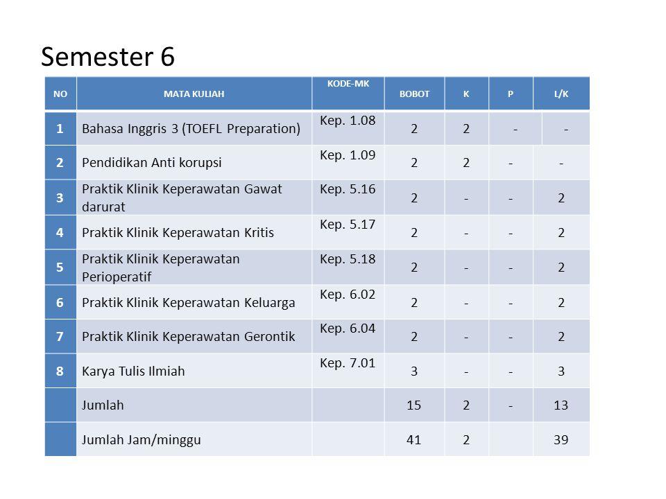 Semester 6 1 Bahasa Inggris 3 (TOEFL Preparation) Kep. 1.08 2 -