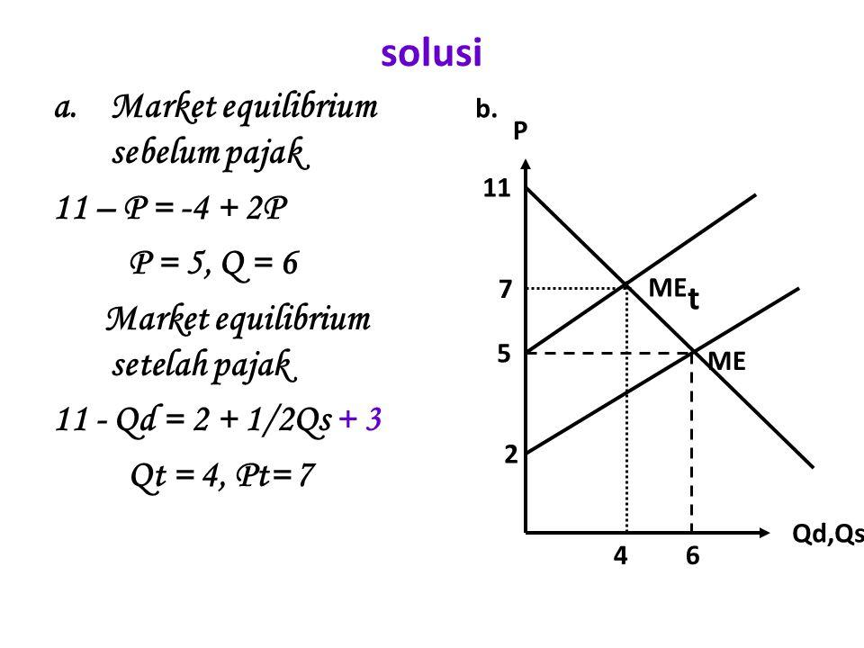 solusi Market equilibrium sebelum pajak 11 – P = -4 + 2P P = 5, Q = 6