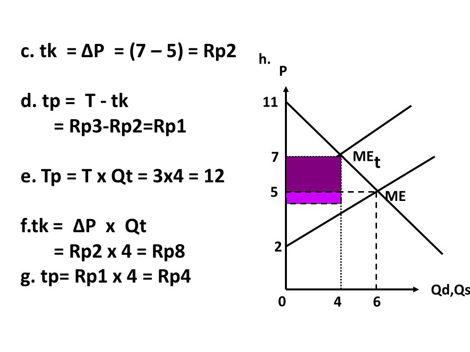 c. tk = ∆P = (7 – 5) = Rp2 d. tp = T - tk = Rp3-Rp2=Rp1