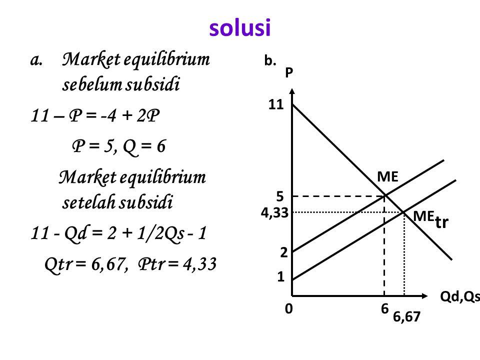 solusi Market equilibrium sebelum subsidi 11 – P = -4 + 2P