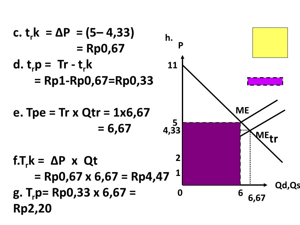 c. trk = ∆P = (5– 4,33) = Rp0,67 d. trp = Tr - trk = Rp1-Rp0,67=Rp0,33