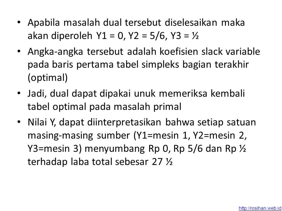 Apabila masalah dual tersebut diselesaikan maka akan diperoleh Y1 = 0, Y2 = 5/6, Y3 = ½