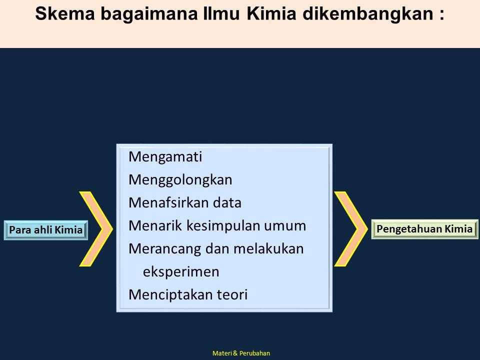 Skema bagaimana Ilmu Kimia dikembangkan :