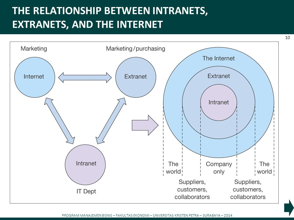 THE RELATIONSHIP BETWEEN INTRANETS, EXTRANETS, AND THE INTERNET