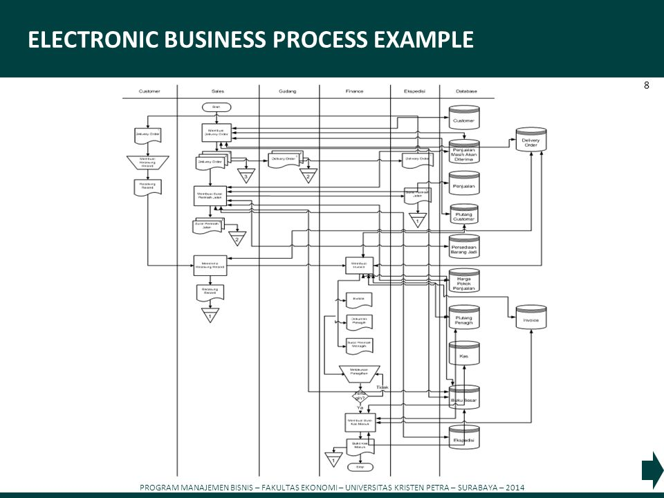 ELECTRONIC BUSINESS PROCESS EXAMPLE