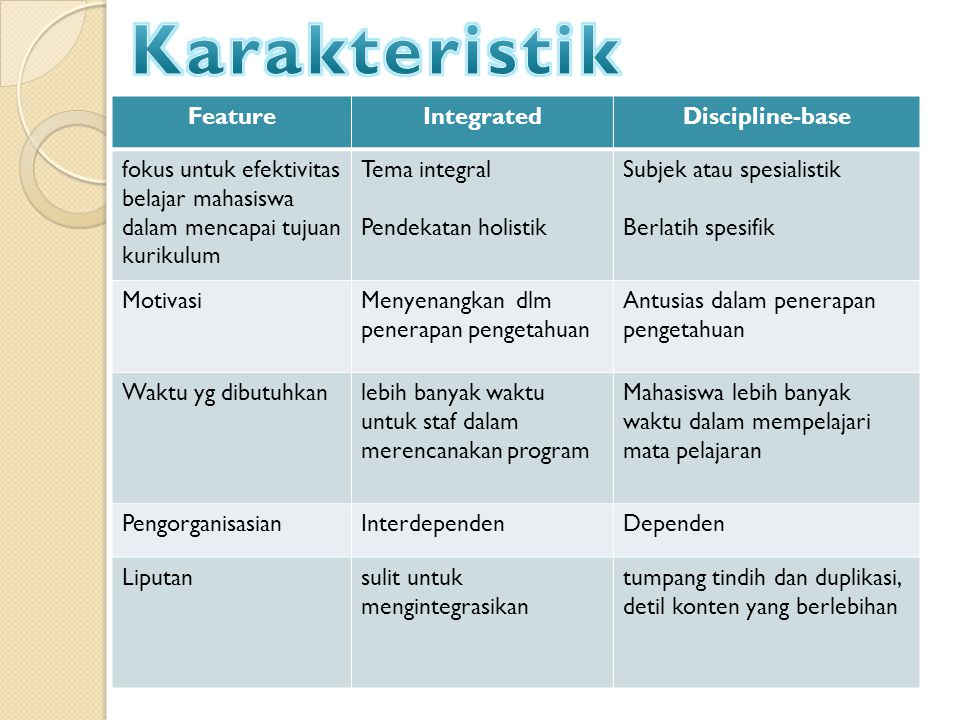 Karakteristik Feature Integrated Discipline-base