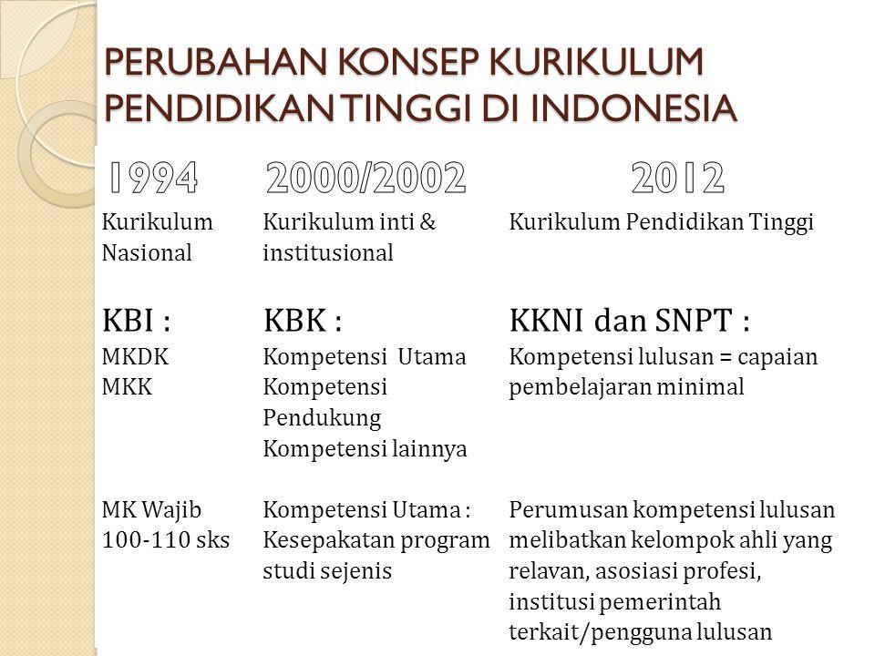 PERUBAHAN KONSEP KURIKULUM PENDIDIKAN TINGGI DI INDONESIA