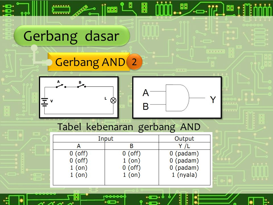 Gerbang dasar Gerbang AND 2 Tabel kebenaran gerbang AND