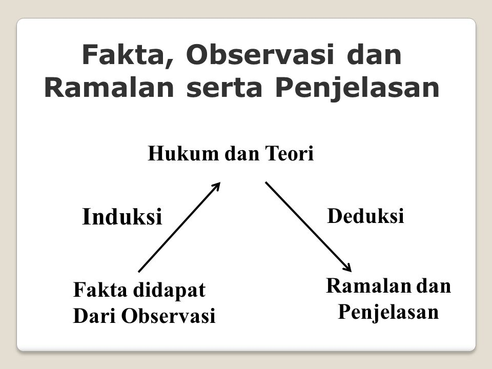 Fakta, Observasi dan Ramalan serta Penjelasan