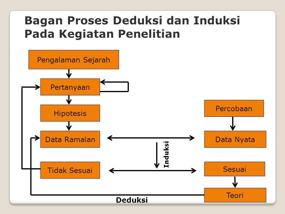 Bagan Proses Deduksi dan Induksi Pada Kegiatan Penelitian