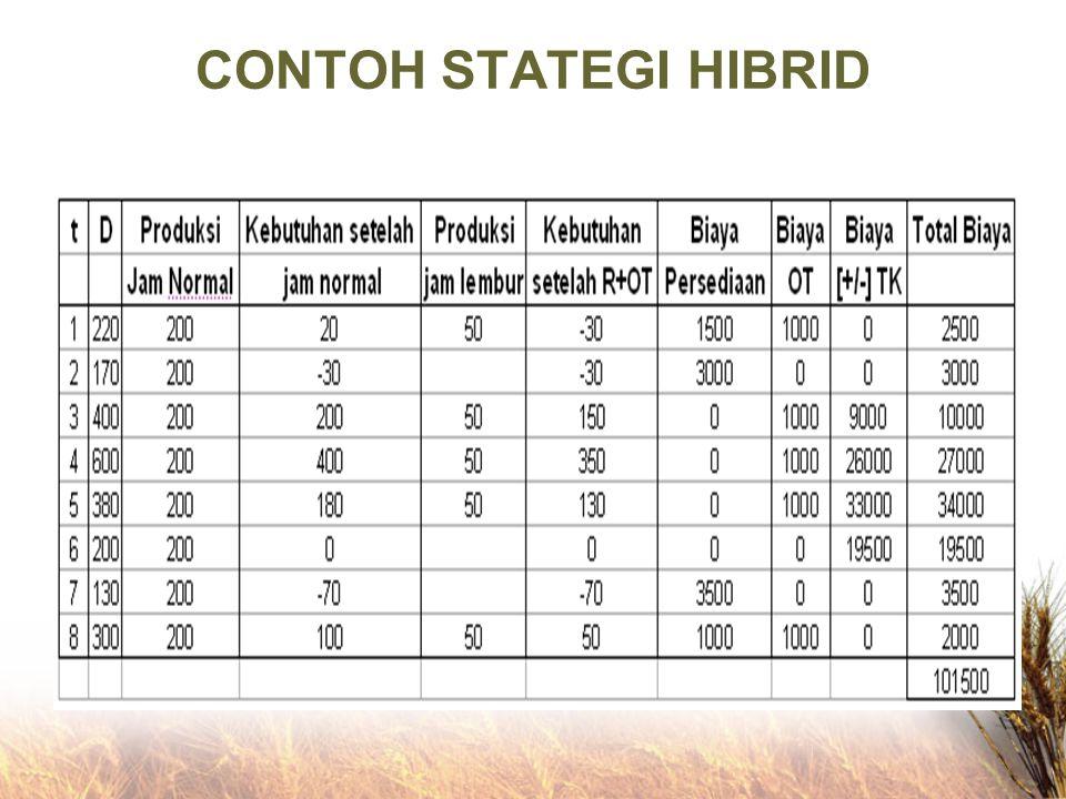 CONTOH STATEGI HIBRID
