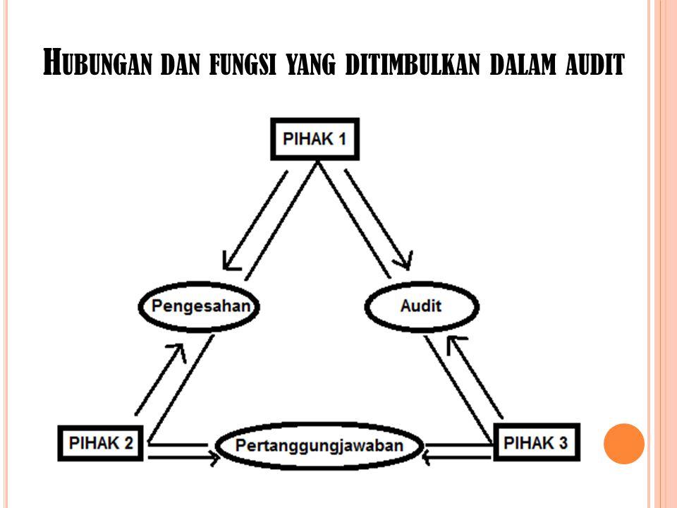 Hubungan dan fungsi yang ditimbulkan dalam audit