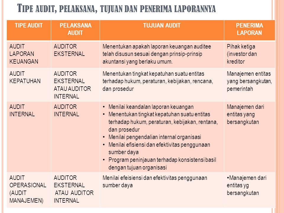 Tipe audit, pelaksana, tujuan dan penerima laporannya