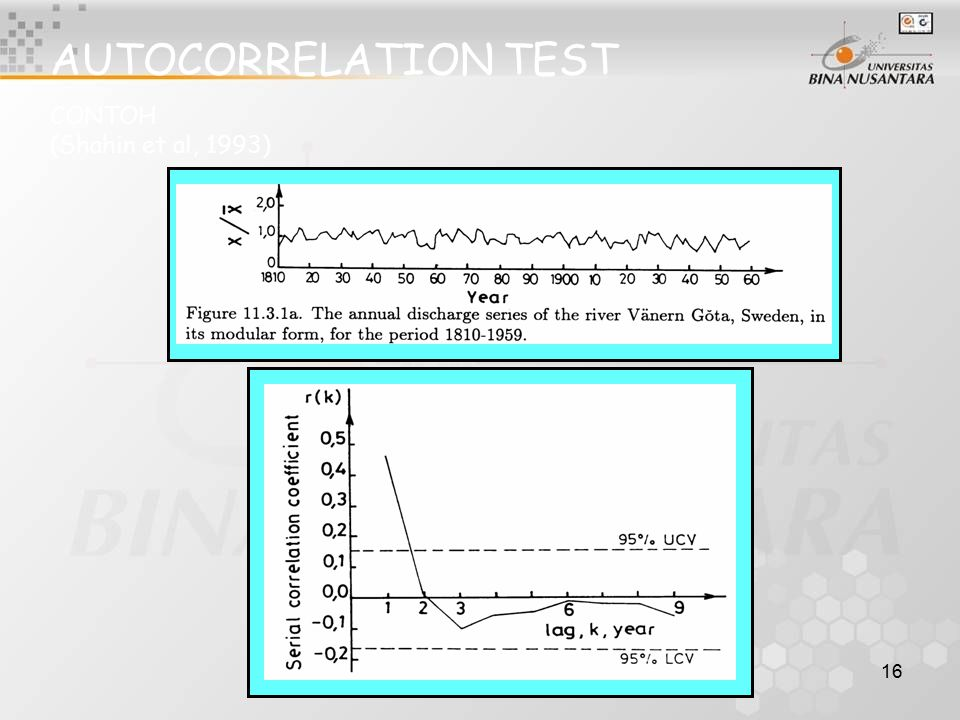 AUTOCORRELATION TEST CONTOH (Shahin et al, 1993)