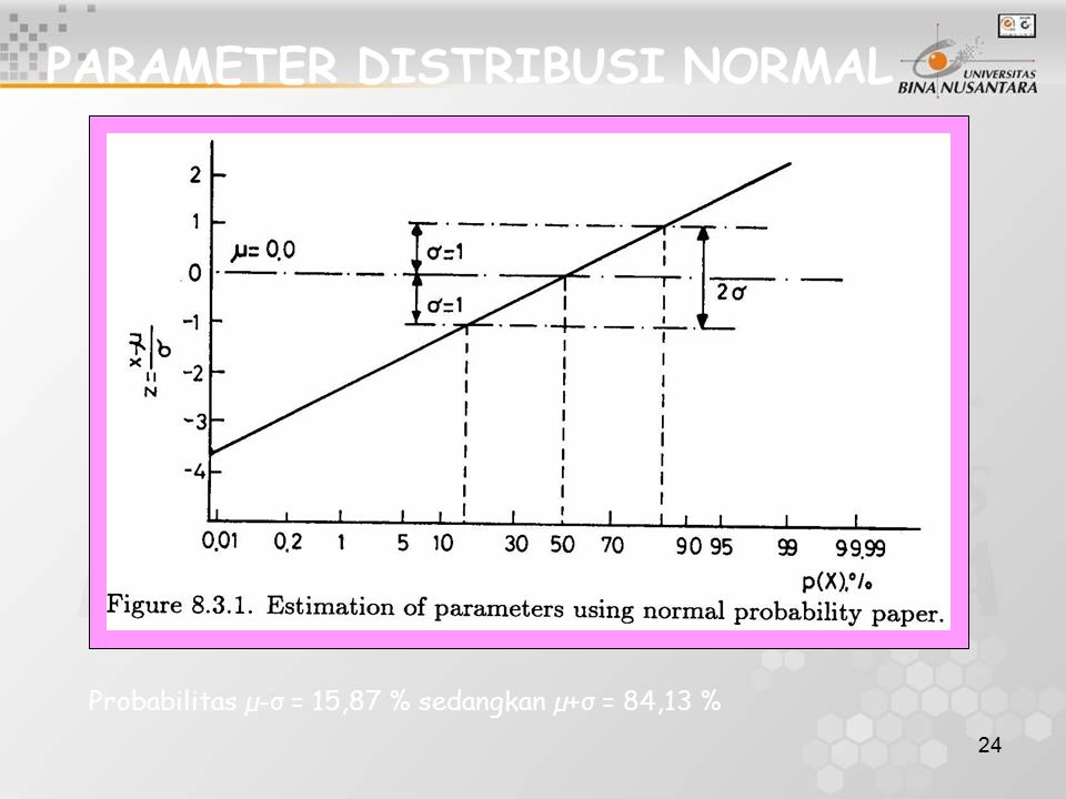 PARAMETER DISTRIBUSI NORMAL