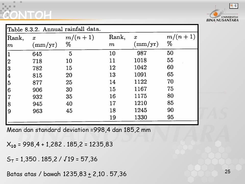 CONTOH Mean dan standard deviation =998,4 dan 185,2 mm