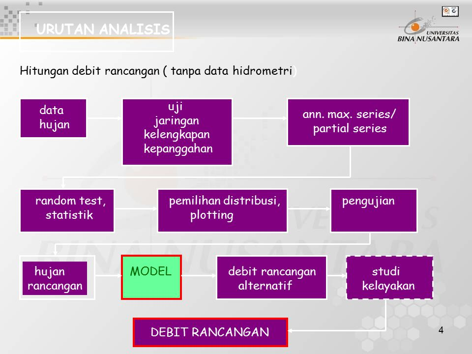 URUTAN ANALISIS Hitungan debit rancangan ( tanpa data hidrometri) uji