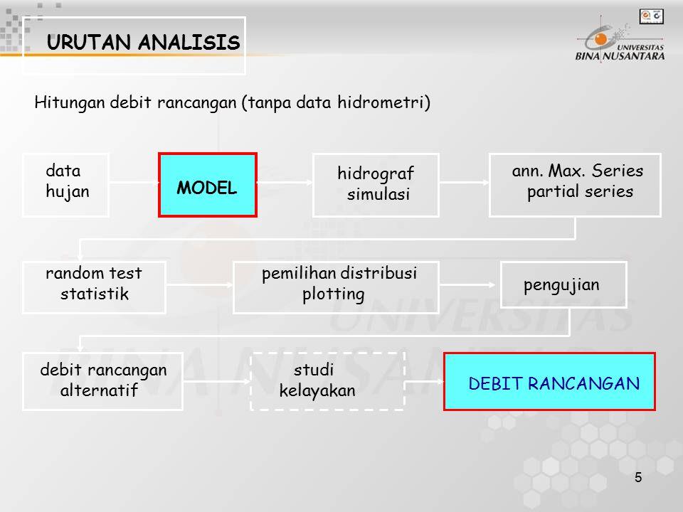 URUTAN ANALISIS Hitungan debit rancangan (tanpa data hidrometri) data
