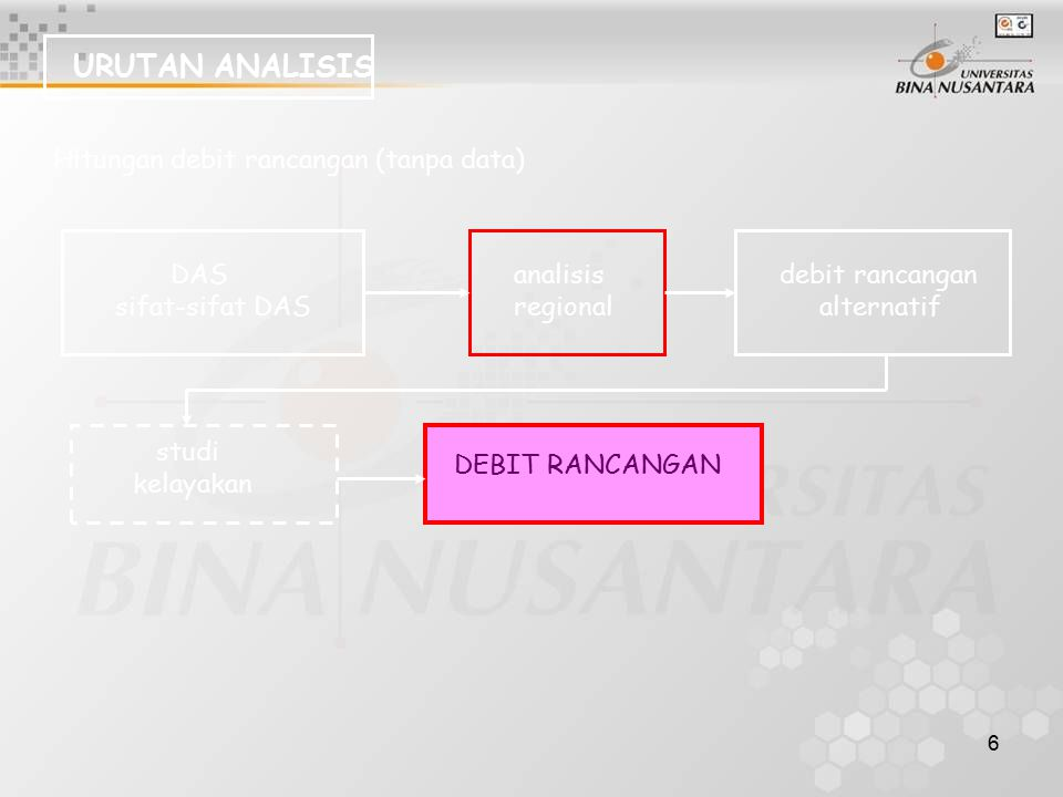 URUTAN ANALISIS Hitungan debit rancangan (tanpa data) DAS