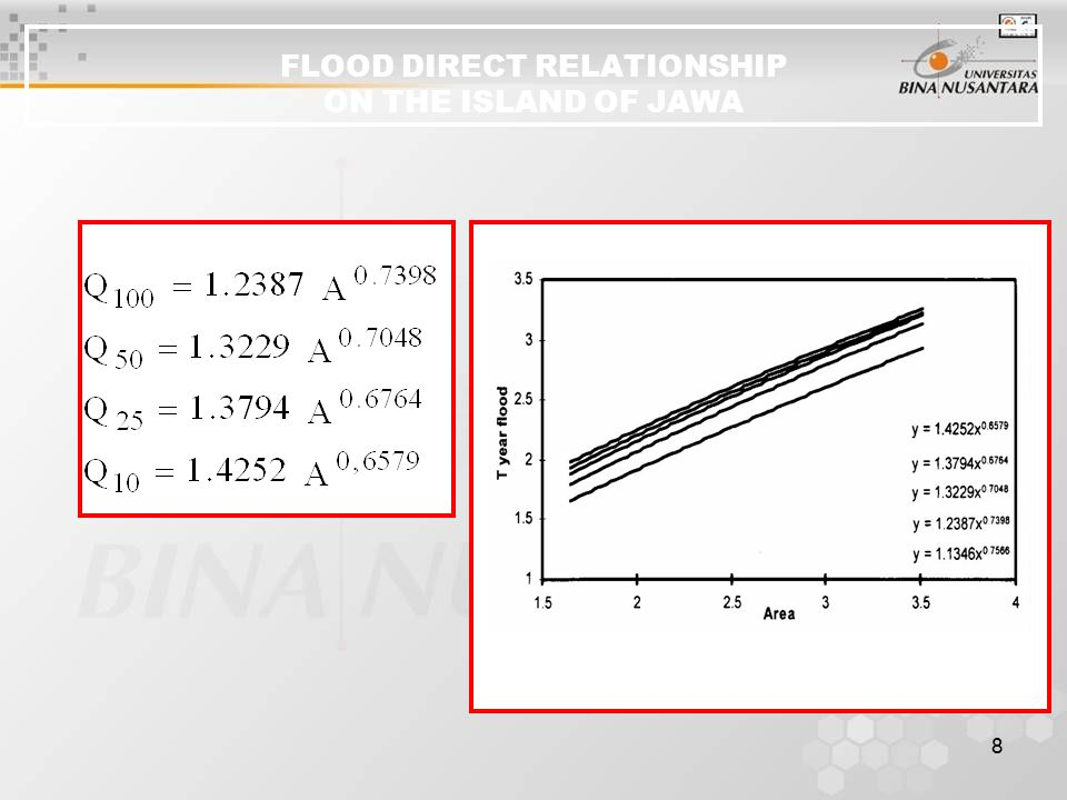 FLOOD DIRECT RELATIONSHIP ON THE ISLAND OF JAWA