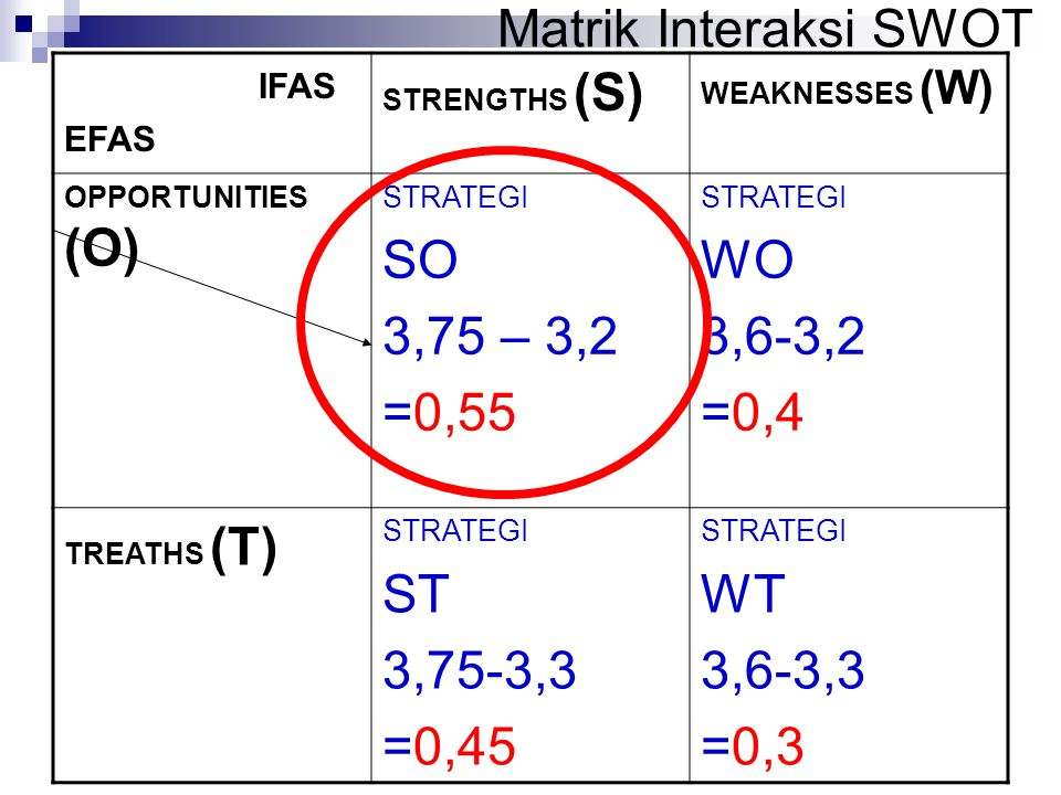 Matrik Interaksi SWOT SO 3,75 – 3,2 =0,55 WO 3,6-3,2 =0,4 ST 3,75-3,3