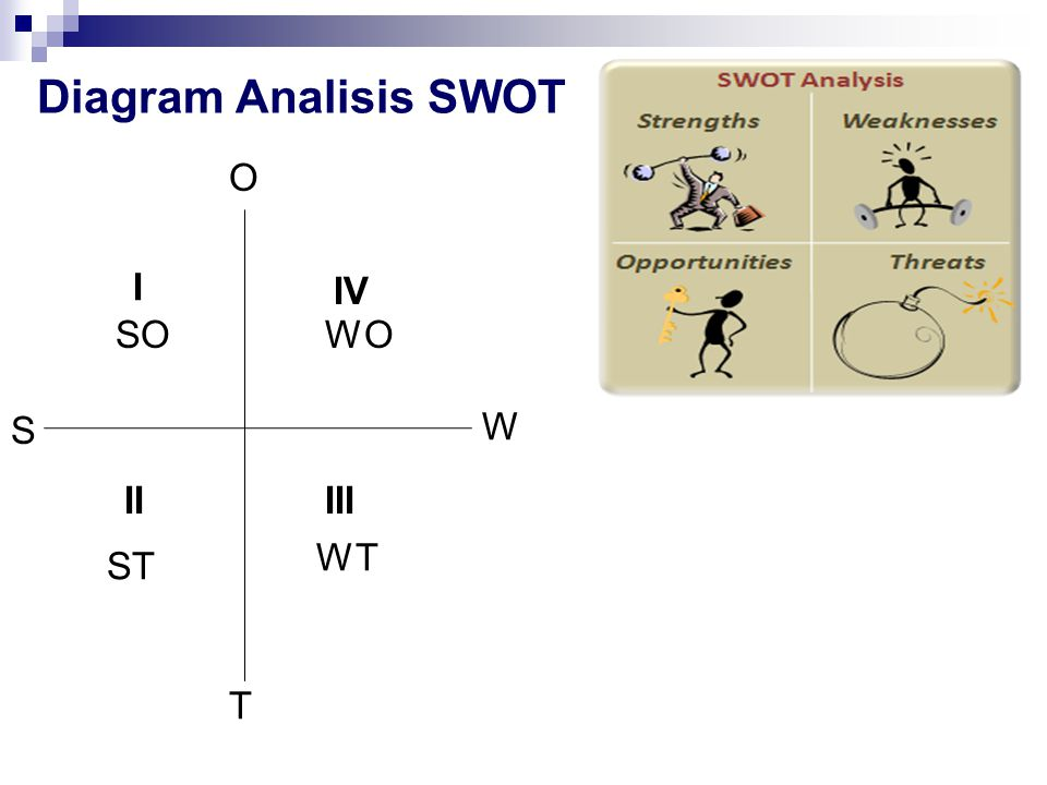 Diagram Analisis SWOT O I IV SO WO S W II III WT ST T