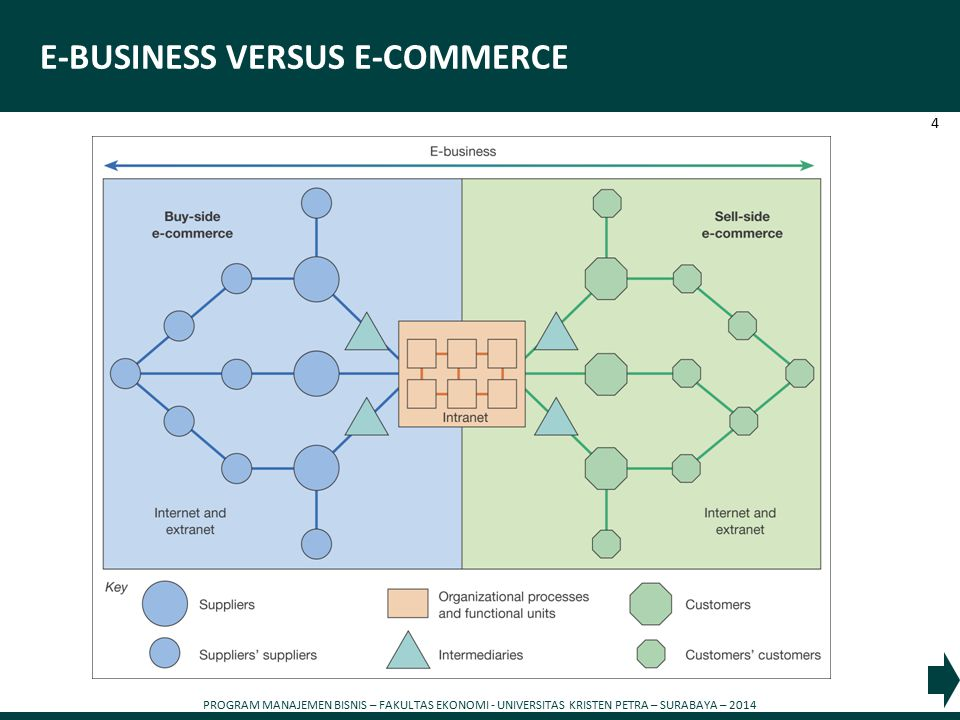 E-BUSINESS VERSUS E-COMMERCE